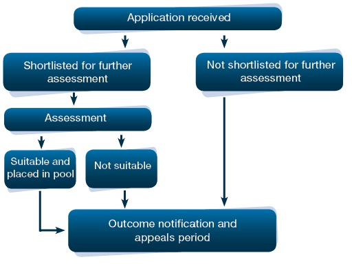 Flowchart showing the job application process