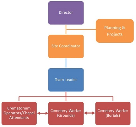 Structure of Planning and Operations directorate at MCB